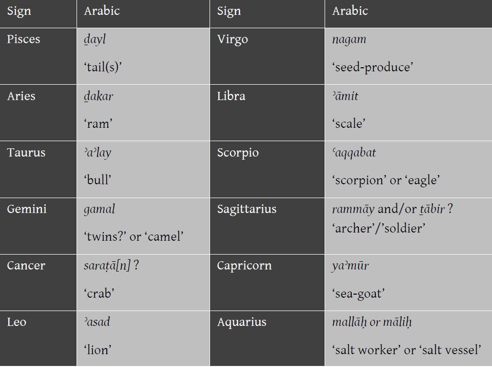 arabic horoscope in english